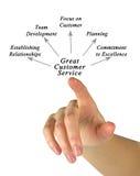 Great Customer Service Stock Photos