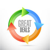Great deals cycle sign concept Royalty Free Stock Photo