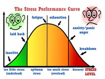 Stress performance curve visual chart. Great quality work. On this picture you can see some high quality and resolution graphic creative ideas concept sticker vector illustration