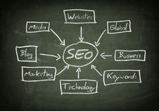 Blackboard SEO Concept Stock Photography