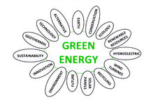 Green energy. A lot of topics around green energy words Stock Photography