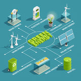 Green Energy Technology Isometric Flowchart. Green renewable energy production eco technology isometric flowchart with wind wave solar electric power generators vector illustration