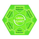 Green Planet Diagram with Ecological Recommendatio Royalty Free Stock Photo