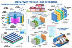 Free Green Power Generation. Wind Turbine, Solar Panel, Battery, Fusion Reactor And Fuel Cell. Vector. Receive Energy From Stock Photo - 142044010