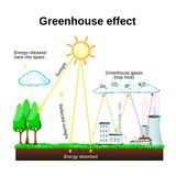 Greenhouse effect. global warming Stock Images