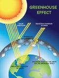Greenhouse effect illustration Stock Image