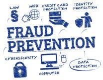 Griffonnage de concept de lutte contre la fraude illustration stock