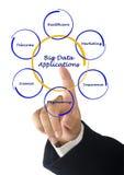 Große Daten-Anwendungen lizenzfreie stockfotos
