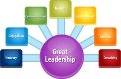 Große Führungsgeschäfts-Diagrammillustration stock abbildung
