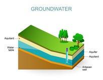 grondwater royalty-vrije illustratie