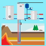 Ground source heat pump in the cottage. Vertical collector. Royalty Free Stock Images