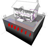 """Ground-source heat pump diagram. Diagram of a classic colonial house with planar/areal ground-source heat pump (aka """"ground coupled heat pump"""") as source of Royalty Free Stock Photography"""