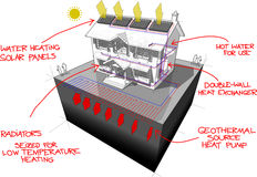 Ground source heat pump diagram and solar panels diagram with hand drawn notes Royalty Free Stock Image