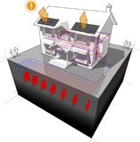 Ground source heat pump and photovoltaic panels house diagram Stock Image