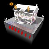 Ground source heat pump and photovoltaic panels house diagram Royalty Free Stock Images