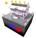 Ground source heat pump and solar panels diagram Royalty Free Stock Photo