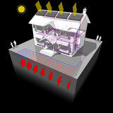Ground source heat pump and solar panels diagram. Diagram of a classic colonial house with planar or areal ground source heat pump and solar panels on the roof Stock Photo