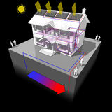 Ground source heat pump and solar panels diagram Stock Images