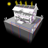 Ground source heat pump and solar panels diagram Royalty Free Stock Photography