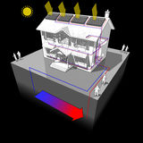 Ground source heat pump and solar panels diagram. Diagram of a classic colonial house with ground source heat pump and solar panels on the roof as source of Stock Images