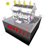 Ground source heat pump and solar panels house diagram Stock Photography