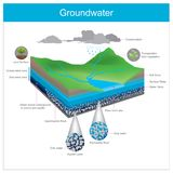 groundwater El agua natural se almacena subterráneo en grieta o a libre illustration
