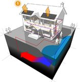 Groundwater heat pump and photovoltaic panels diagram Royalty Free Stock Photography