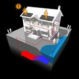 Groundwater heat pump and photovoltaic panels diagram. 3d illustration diagram of a classic colonial house with groundwater heat pump as source of energy for Royalty Free Stock Images