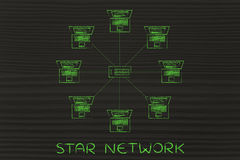 Group of computers and hub connected, star network. Star network: computers and hub in a star network structure royalty free stock images