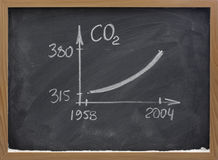 Growing concentration of carbon dioxide Royalty Free Stock Photography