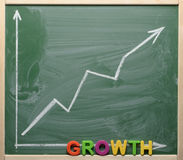 Growth chart shown on the green chalkboard Royalty Free Stock Photo