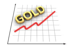 Growth curve of gold. Graph of gold growth curve Royalty Free Stock Photo