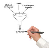 Growth funnel stock photography