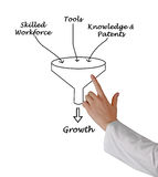 Growth funnel stock images