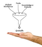 Growth funnel stock photo