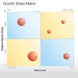 Growth Share Matrix Chart. An image of a 3d growth share matrix chart Stock Photos