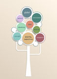 Growth tree concept for Digital marketing plan with circle shape. Stock Images