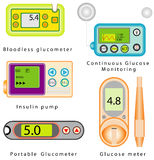 Grupo do equipamento do diabetes Foto de Stock