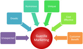 Guerilla marketing business diagram Stock Image