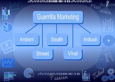 Guerrilla marketing types Royalty Free Stock Images