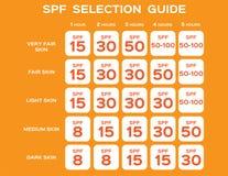 Guida di selezione di Spf/concetto uv Immagine Stock
