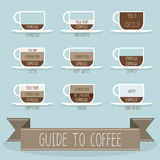 Guide to coffee. Guide to make a coffee Royalty Free Stock Photos