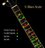 Guitar Blues Scale In A Stock Photography