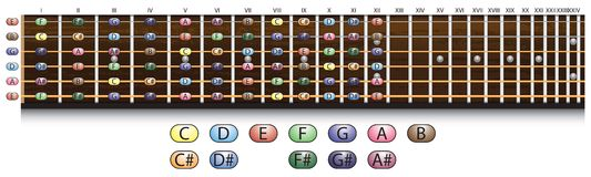 Guitar fretboard chart Royalty Free Stock Photo