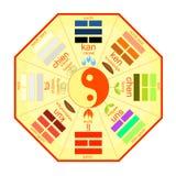 Guling för kinesFeng Shui Bagua fyrkant också vektor för coreldrawillustration Royaltyfri Bild