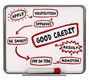 Guter Kredit, wie man Ergebnis-Bewertungs-Diagramm verbessert Lizenzfreies Stockfoto