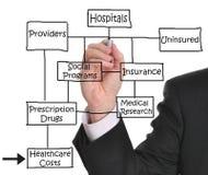 hälsa för omsorgskostnader Arkivbilder