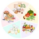 Hälso- och näringfördelar av fem huvudsakliga matgrupper Arkivfoto