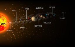 Hög detaljerad solsystemaffisch med vetenskaplig information Arkivfoton