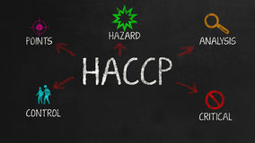 HACCP Royalty Free Stock Photo